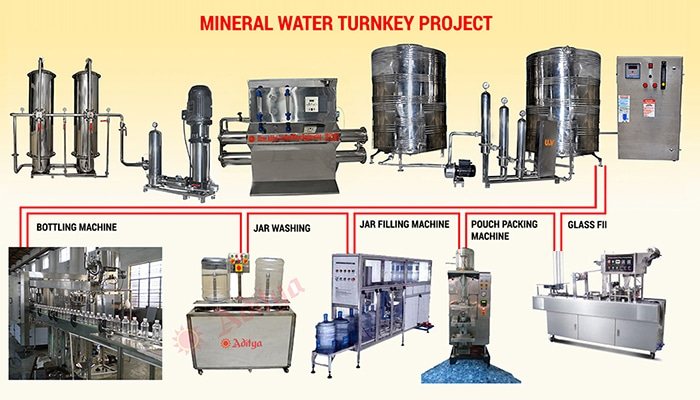 mineral water turnkey project Manufacturer